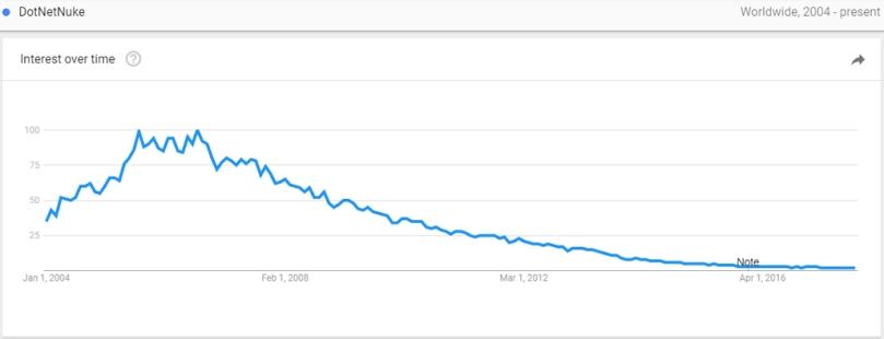 DNN-Google-Trends